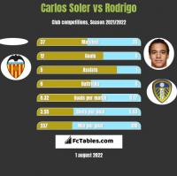 Carlos Soler vs Rodrigo h2h player stats