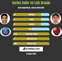 Carlos Soler vs Luiz Araujo h2h player stats