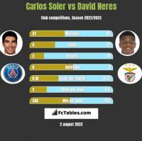 Carlos Soler vs David Neres h2h player stats