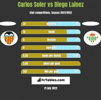 Carlos Soler vs Diego Lainez h2h player stats