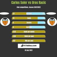 Carlos Soler vs Uros Racic h2h player stats