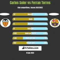 Carlos Soler vs Ferran Torres h2h player stats