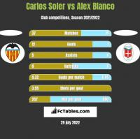 Carlos Soler vs Alex Blanco h2h player stats