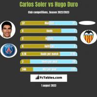 Carlos Soler vs Hugo Duro h2h player stats