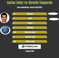 Carlos Soler vs Vicente Esquerdo h2h player stats