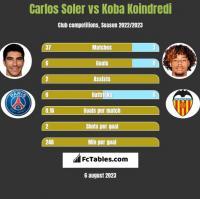 Carlos Soler vs Koba Koindredi h2h player stats