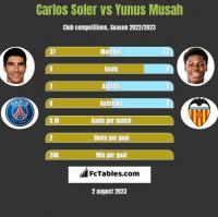 Carlos Soler vs Yunus Musah h2h player stats