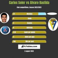 Carlos Soler vs Alvaro Bastida h2h player stats