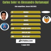 Carlos Soler vs Alessandro Burlamaqui h2h player stats