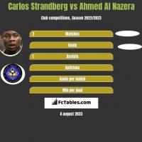 Carlos Strandberg vs Ahmed Al Nazera h2h player stats