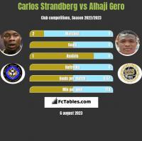 Carlos Strandberg vs Alhaji Gero h2h player stats