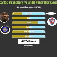 Carlos Strandberg vs Andri Runar Bjarnason h2h player stats