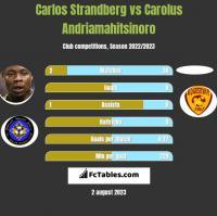 Carlos Strandberg vs Carolus Andriamahitsinoro h2h player stats