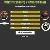 Carlos Strandberg vs Chinedu Obasi h2h player stats