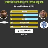 Carlos Strandberg vs David Boysen h2h player stats
