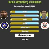Carlos Strandberg vs Giuliano h2h player stats
