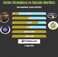 Carlos Strandberg vs Gonzalo Martinez h2h player stats