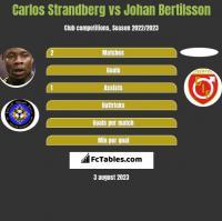 Carlos Strandberg vs Johan Bertilsson h2h player stats