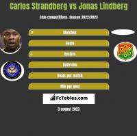 Carlos Strandberg vs Jonas Lindberg h2h player stats