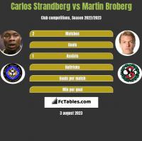 Carlos Strandberg vs Martin Broberg h2h player stats