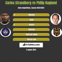 Carlos Strandberg vs Philip Haglund h2h player stats