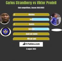 Carlos Strandberg vs Viktor Prodell h2h player stats