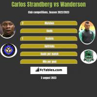 Carlos Strandberg vs Wanderson h2h player stats