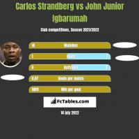 Carlos Strandberg vs John Junior Igbarumah h2h player stats