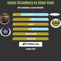 Carlos Strandberg vs Adam Stahl h2h player stats