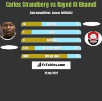 Carlos Strandberg vs Rayed Al Ghamdi h2h player stats