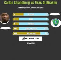 Carlos Strandberg vs Firas Al-Birakan h2h player stats