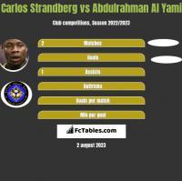 Carlos Strandberg vs Abdulrahman Al Yami h2h player stats