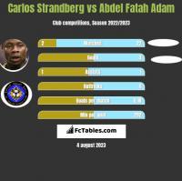 Carlos Strandberg vs Abdel Fatah Adam h2h player stats