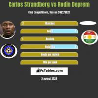 Carlos Strandberg vs Rodin Deprem h2h player stats
