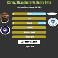 Carlos Strandberg vs Henry Offia h2h player stats