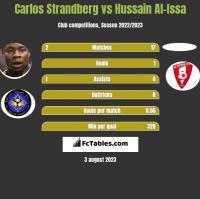 Carlos Strandberg vs Hussain Al-Issa h2h player stats
