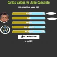 Carlos Valdes vs Julio Cascante h2h player stats