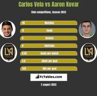 Carlos Vela vs Aaron Kovar h2h player stats