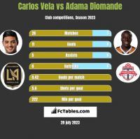 Carlos Vela vs Adama Diomande h2h player stats