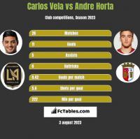 Carlos Vela vs Andre Horta h2h player stats