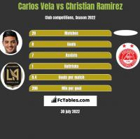 Carlos Vela vs Christian Ramirez h2h player stats