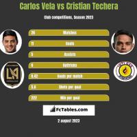 Carlos Vela vs Cristian Techera h2h player stats