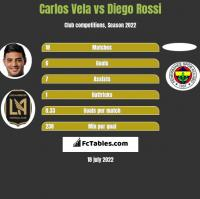 Carlos Vela vs Diego Rossi h2h player stats