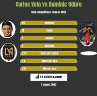 Carlos Vela vs Dominic Oduro h2h player stats