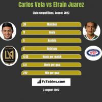 Carlos Vela vs Efrain Juarez h2h player stats