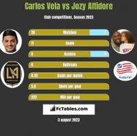 Carlos Vela vs Jozy Altidore h2h player stats