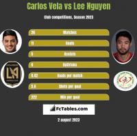 Carlos Vela vs Lee Nguyen h2h player stats