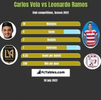 Carlos Vela vs Leonardo Ramos h2h player stats