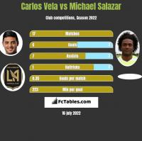 Carlos Vela vs Michael Salazar h2h player stats