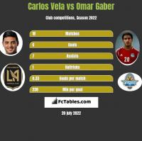 Carlos Vela vs Omar Gaber h2h player stats